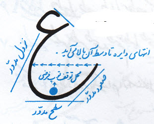 آموزش خوشنویسی با خودکار حرف ع نوشتن دایره